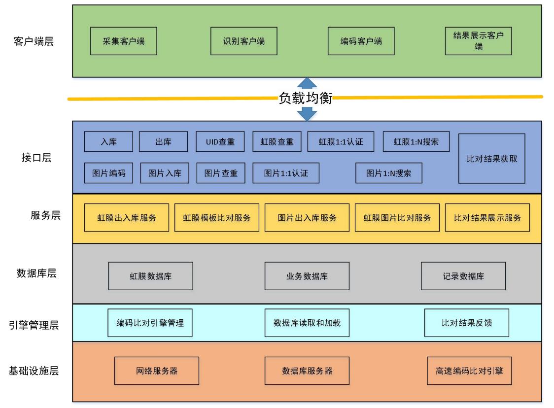 虹膜识别公有云计算平台